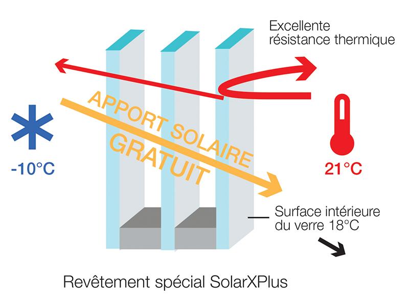 SolarXplus